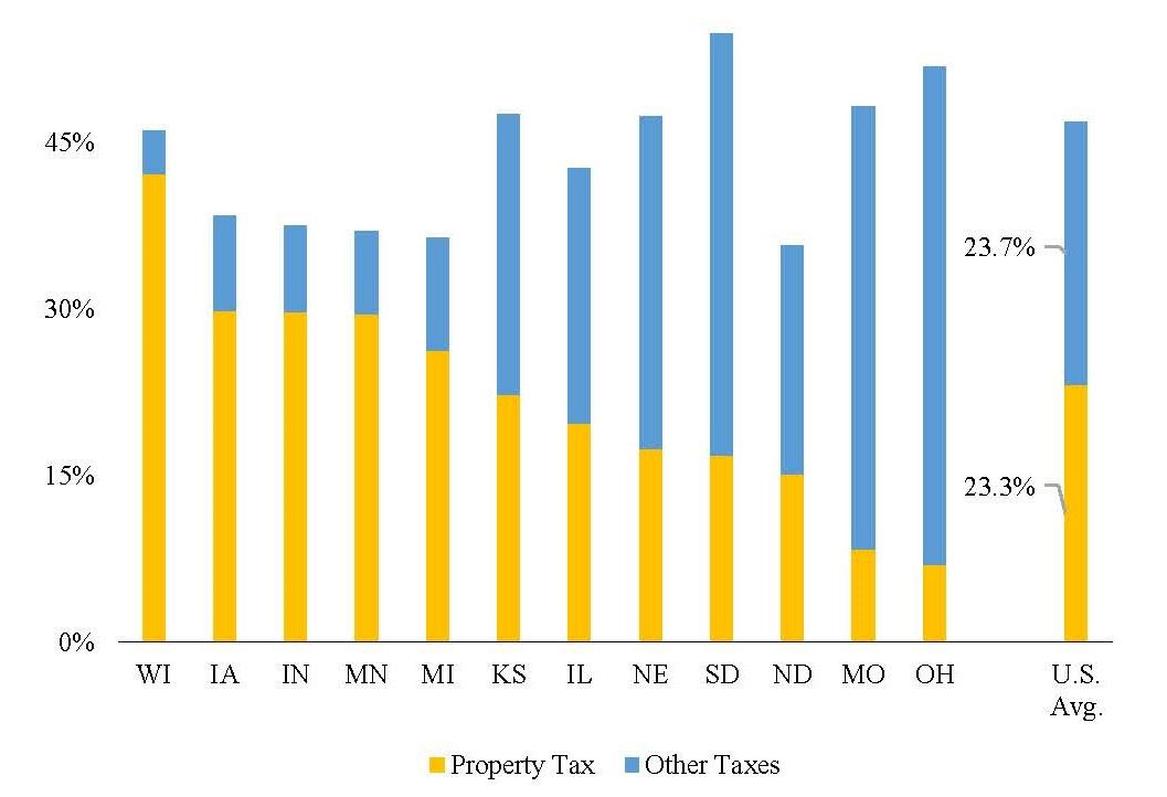 WPF Midwest reliance on prop tax chart 2019